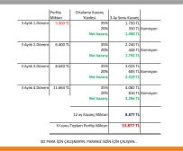 5000TL-yatırım-Kazanç-planı