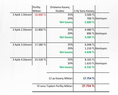 forex-portföy-yönetimi-10-bin-tl-yatırım-kazanç-planı