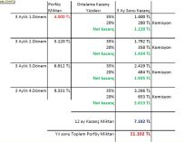 Forex-Portföy-Yönetimi-4000-TL-Yatırım-Kazanç-planı
